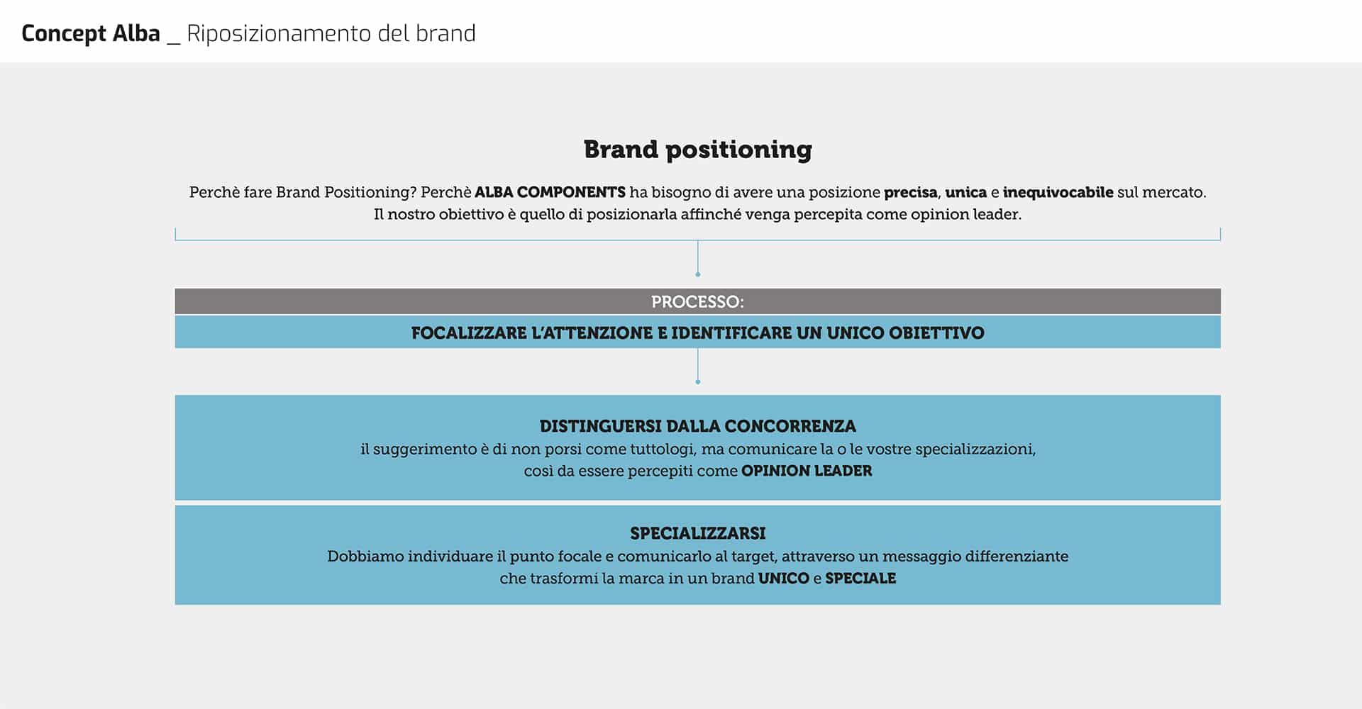 Riposizionamento del Brand